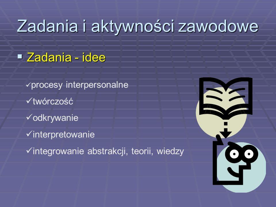 Zadania i aktywności zawodowe Zadania - idee Zadania - idee procesy interpersonalne twórczość odkrywanie interpretowanie integrowanie abstrakcji, teor