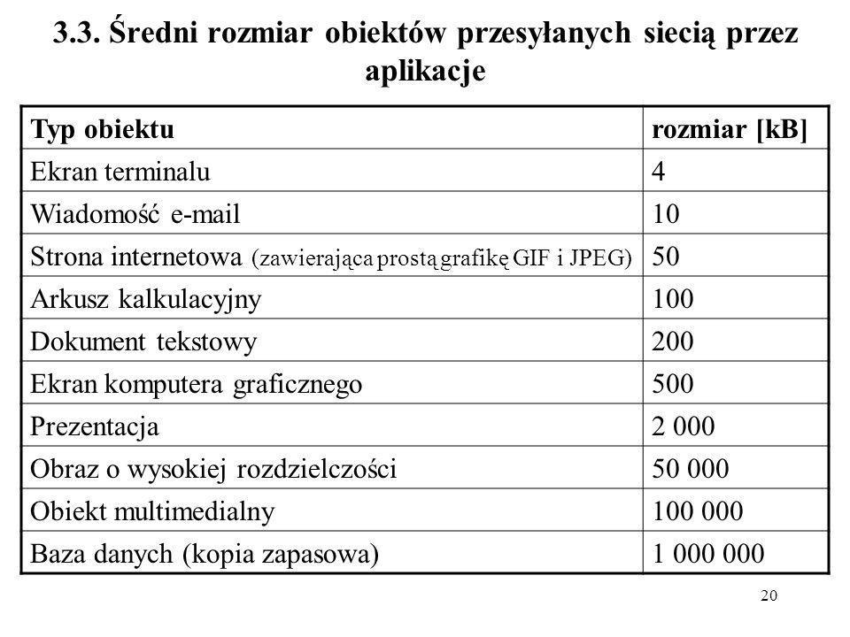 20 3.3. Średni rozmiar obiektów przesyłanych siecią przez aplikacje Typ obiekturozmiar [kB] Ekran terminalu4 Wiadomość e-mail10 Strona internetowa (za