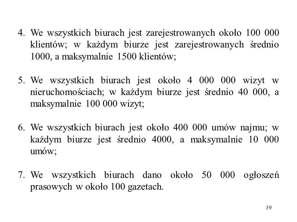 39 4.We wszystkich biurach jest zarejestrowanych około 100 000 klientów; w każdym biurze jest zarejestrowanych średnio 1000, a maksymalnie 1500 klientów; 5.We wszystkich biurach jest około 4 000 000 wizyt w nieruchomościach; w każdym biurze jest średnio 40 000, a maksymalnie 100 000 wizyt; 6.We wszystkich biurach jest około 400 000 umów najmu; w każdym biurze jest średnio 4000, a maksymalnie 10 000 umów; 7.We wszystkich biurach dano około 50 000 ogłoszeń prasowych w około 100 gazetach.