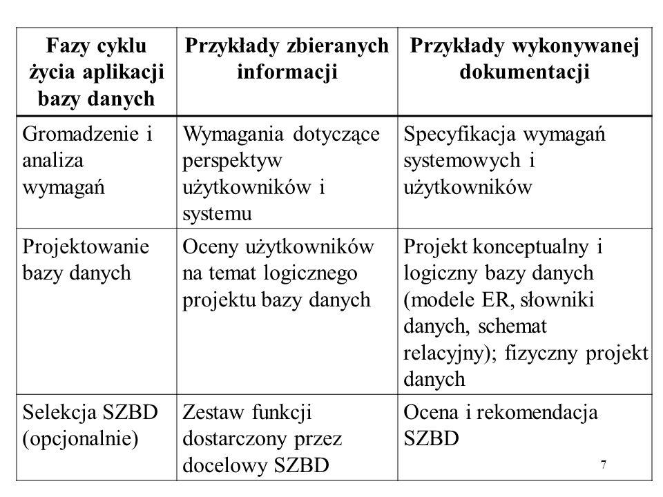 7 Fazy cyklu życia aplikacji bazy danych Przykłady zbieranych informacji Przykłady wykonywanej dokumentacji Gromadzenie i analiza wymagań Wymagania dotyczące perspektyw użytkowników i systemu Specyfikacja wymagań systemowych i użytkowników Projektowanie bazy danych Oceny użytkowników na temat logicznego projektu bazy danych Projekt konceptualny i logiczny bazy danych (modele ER, słowniki danych, schemat relacyjny); fizyczny projekt danych Selekcja SZBD (opcjonalnie) Zestaw funkcji dostarczony przez docelowy SZBD Ocena i rekomendacja SZBD