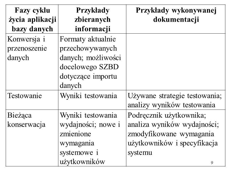 9 Fazy cyklu życia aplikacji bazy danych Przykłady zbieranych informacji Przykłady wykonywanej dokumentacji Konwersja i przenoszenie danych Formaty aktualnie przechowywanych danych; możliwości docelowego SZBD dotyczące importu danych TestowanieWyniki testowaniaUżywane strategie testowania; analizy wyników testowania Bieżąca konserwacja Wyniki testowania wydajności; nowe i zmienione wymagania systemowe i użytkowników Podręcznik użytkownika; analiza wyników wydajności; zmodyfikowane wymagania użytkowników i specyfikacja systemu