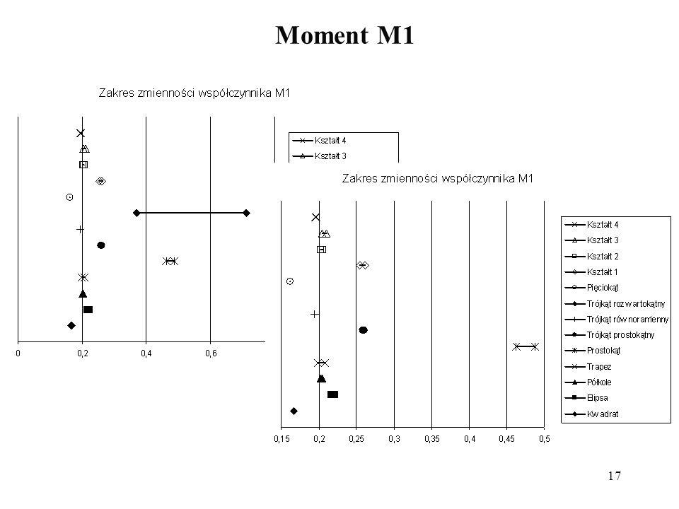 17 Moment M1