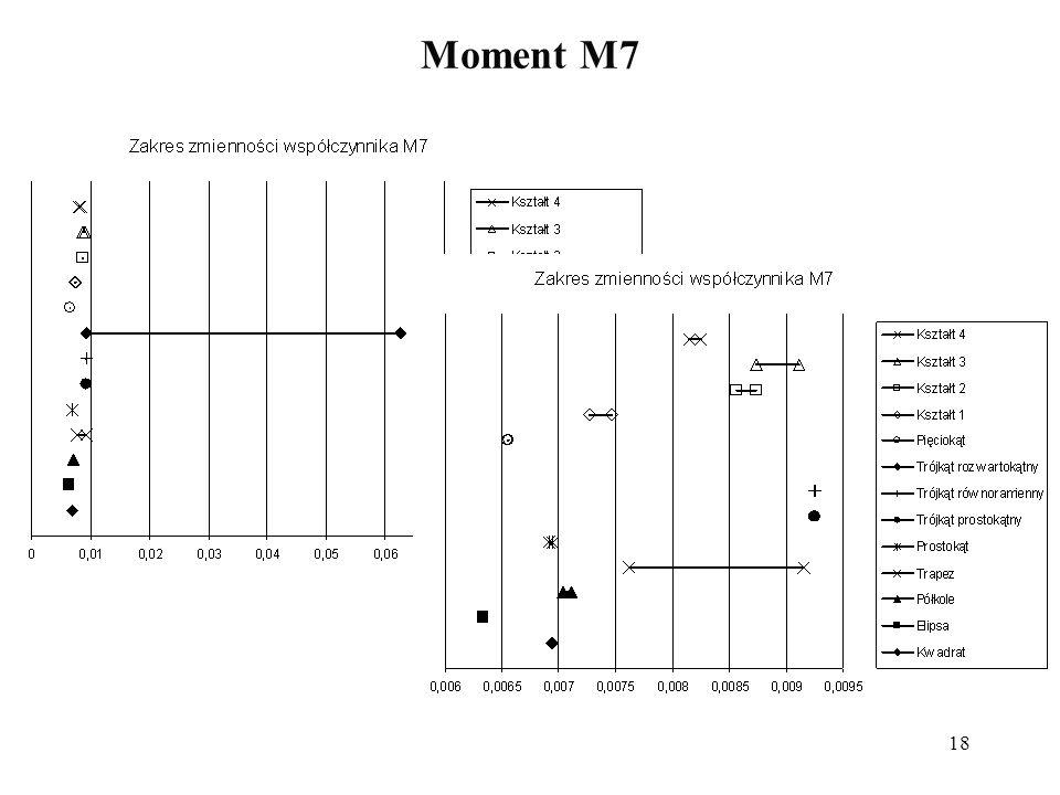 18 Moment M7