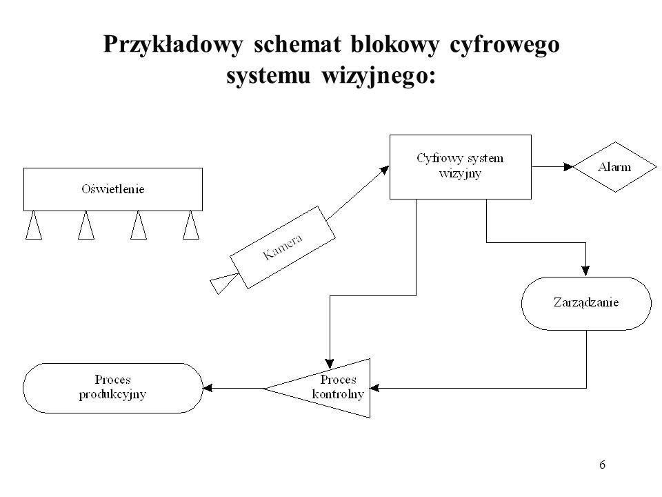 6 Przykładowy schemat blokowy cyfrowego systemu wizyjnego: