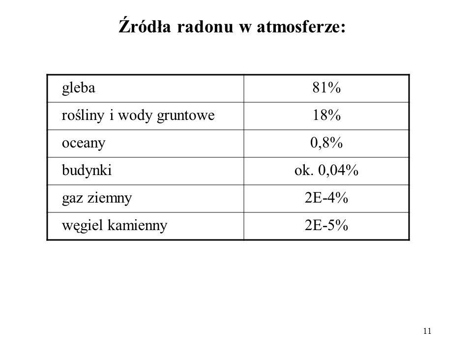 11 Źródła radonu w atmosferze: gleba81% rośliny i wody gruntowe18% oceany0,8% budynkiok. 0,04% gaz ziemny2E-4% węgiel kamienny2E-5%
