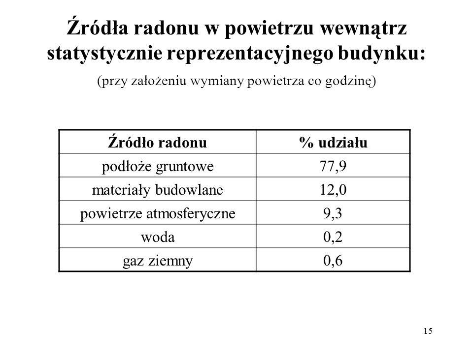 15 Źródła radonu w powietrzu wewnątrz statystycznie reprezentacyjnego budynku: (przy założeniu wymiany powietrza co godzinę) Źródło radonu% udziału po