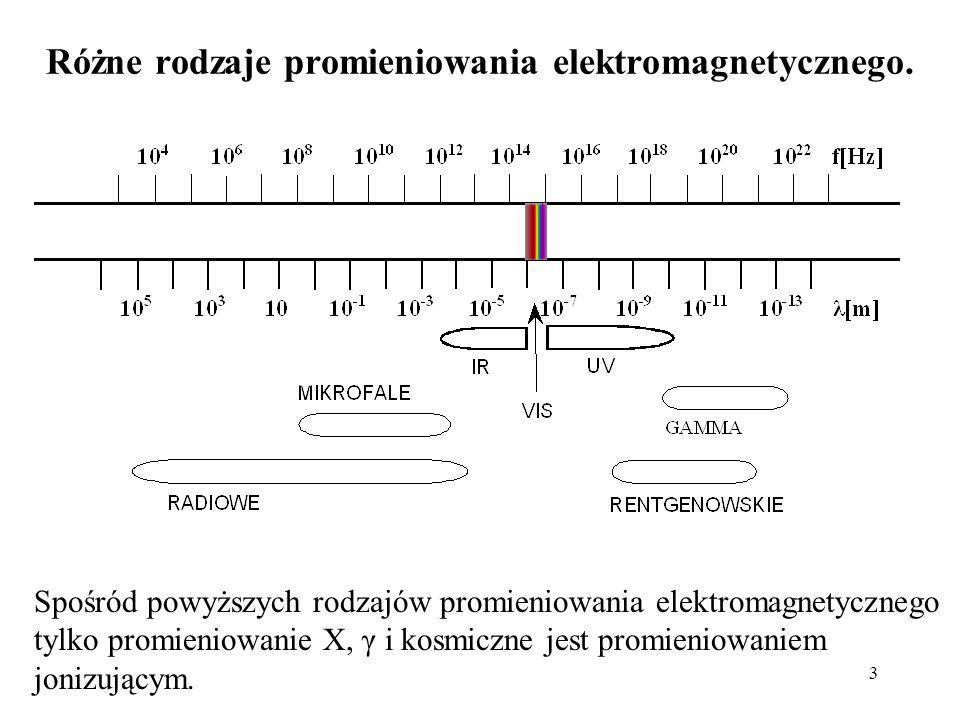 3 Różne rodzaje promieniowania elektromagnetycznego. Spośród powyższych rodzajów promieniowania elektromagnetycznego tylko promieniowanie X, γ i kosmi