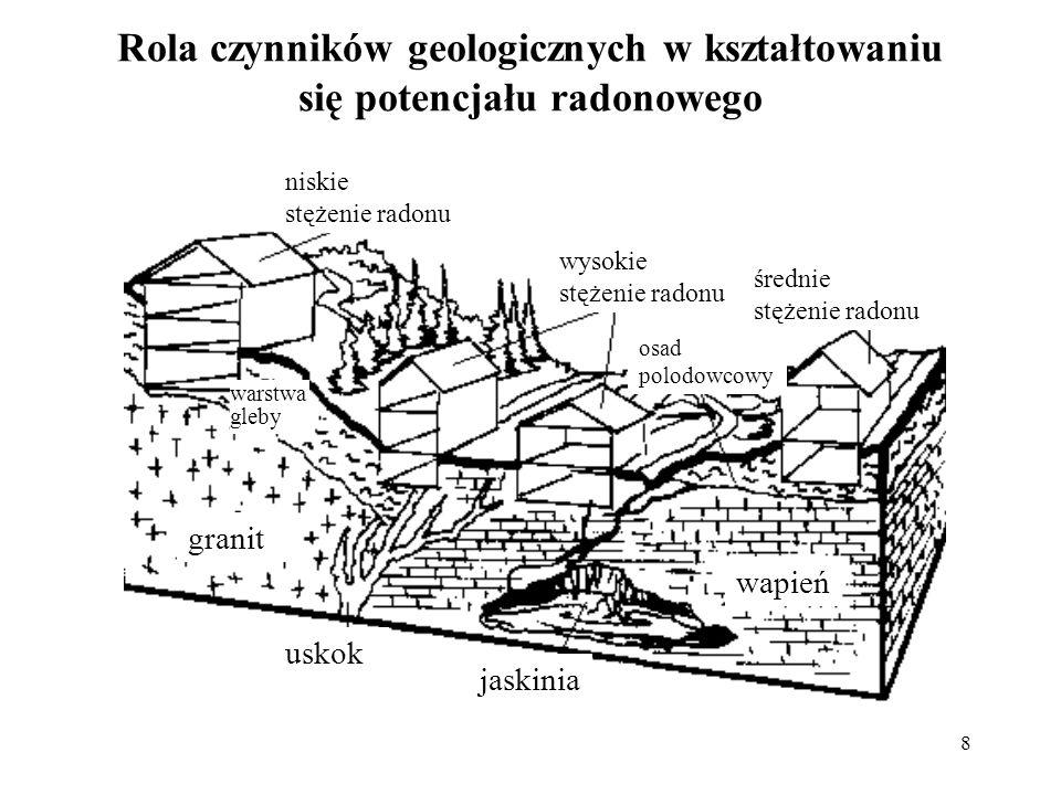 8 Rola czynników geologicznych w kształtowaniu się potencjału radonowego jaskinia uskok wapień granit wysokie stężenie radonu niskie stężenie radonu ś