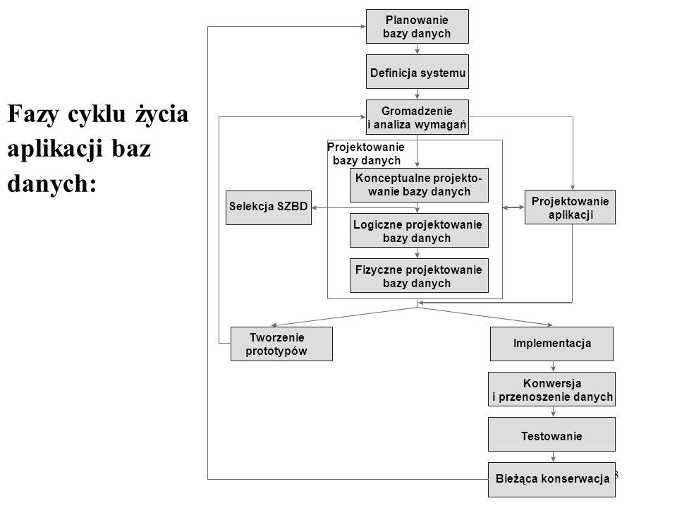 3 Fazy cyklu życia aplikacji baz danych: Konceptualne projekto- wanie bazy danych Planowanie bazy danych Definicja systemu Gromadzenie i analiza wymagań Projektowanie bazy danych Selekcja SZBD Projektowanie aplikacji Logiczne projektowanie bazy danych Fizyczne projektowanie bazy danych Tworzenie prototypów Implementacja Konwersja i przenoszenie danych Testowanie Bieżąca konserwacja