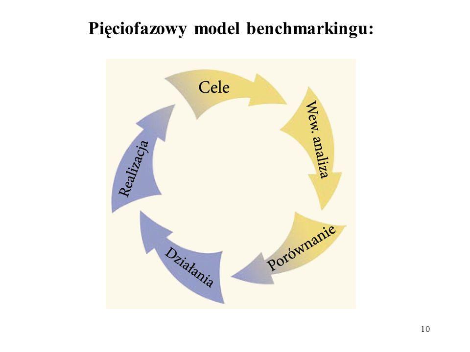 10 Pięciofazowy model benchmarkingu: