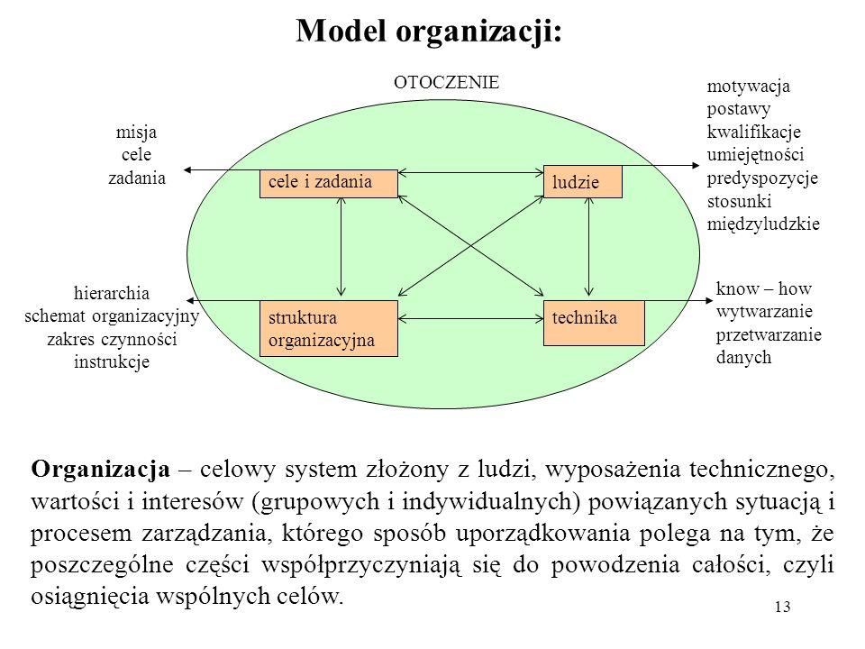 13 Model organizacji: know – how wytwarzanie przetwarzanie danych misja cele zadania hierarchia schemat organizacyjny zakres czynności instrukcje cele