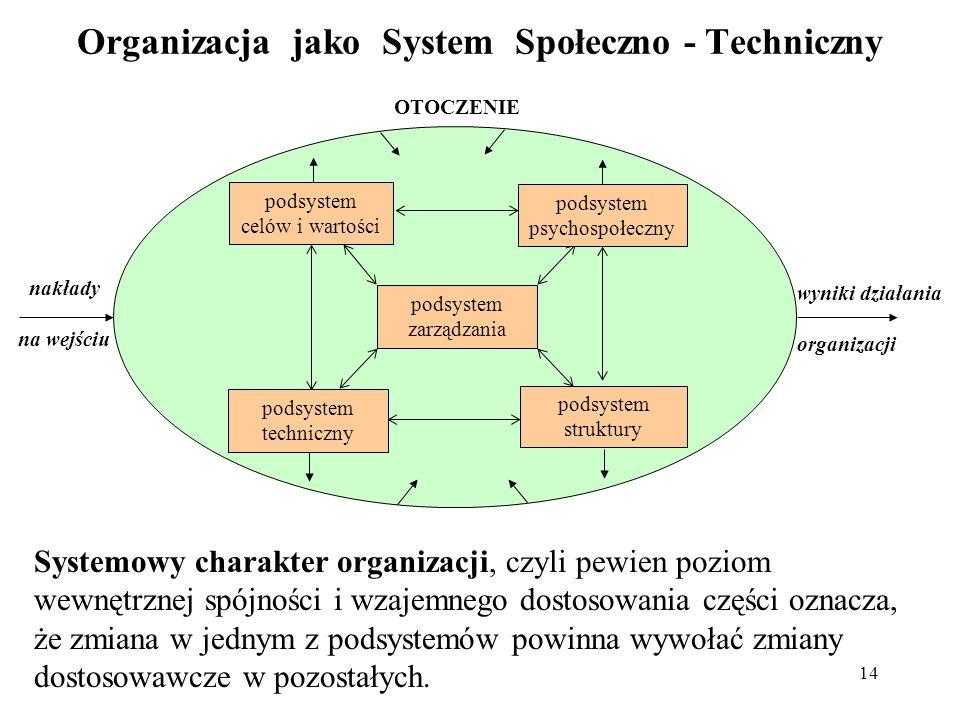 14 Organizacja jako System Społeczno - Techniczny wyniki działania organizacji nakłady na wejściu podsystem celów i wartości podsystem techniczny pods