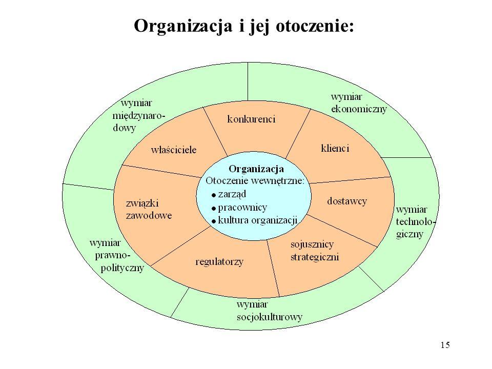 15 Organizacja i jej otoczenie: