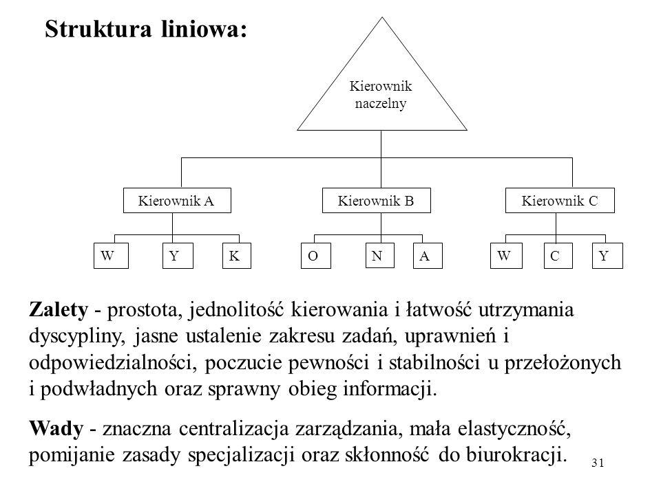 31 Struktura liniowa: Zalety - prostota, jednolitość kierowania i łatwość utrzymania dyscypliny, jasne ustalenie zakresu zadań, uprawnień i odpowiedzi