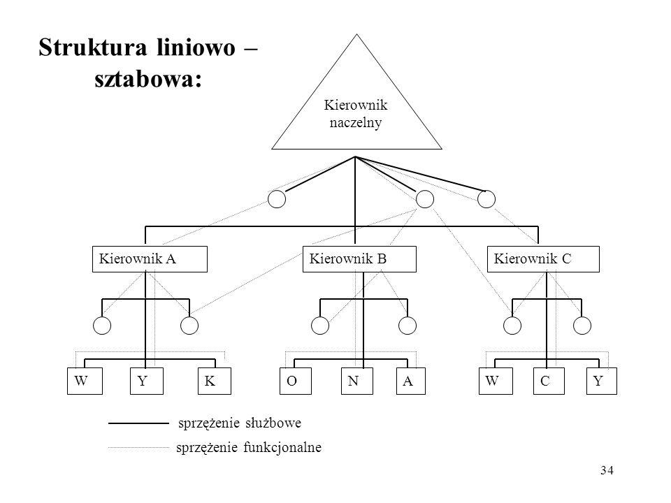 34 Struktura liniowo – sztabowa: Kierownik naczelny Kierownik AKierownik BKierownik C WYKONAWCY sprzężenie służbowe sprzężenie funkcjonalne