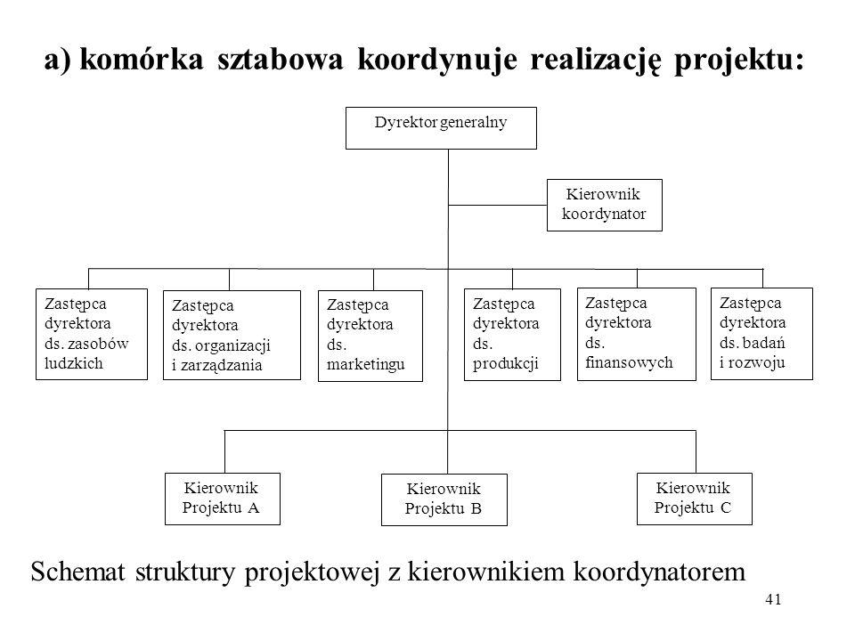 41 a) komórka sztabowa koordynuje realizację projektu: Zastępca dyrektora ds. zasobów ludzkich Zastępca dyrektora ds. organizacji i zarządzania Zastęp