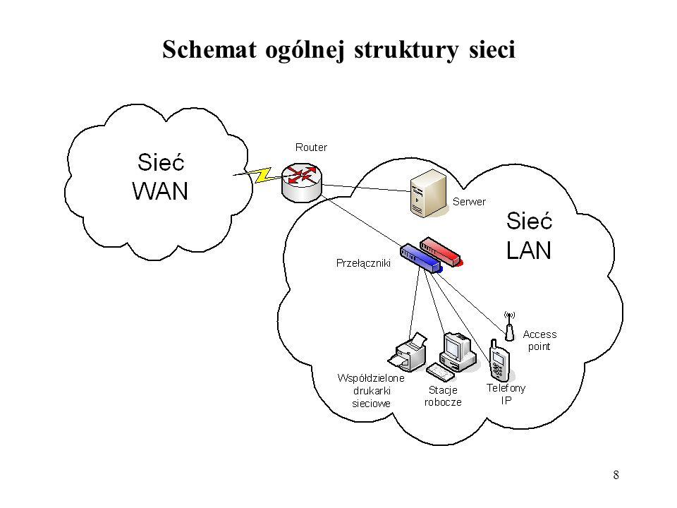 8 Schemat ogólnej struktury sieci