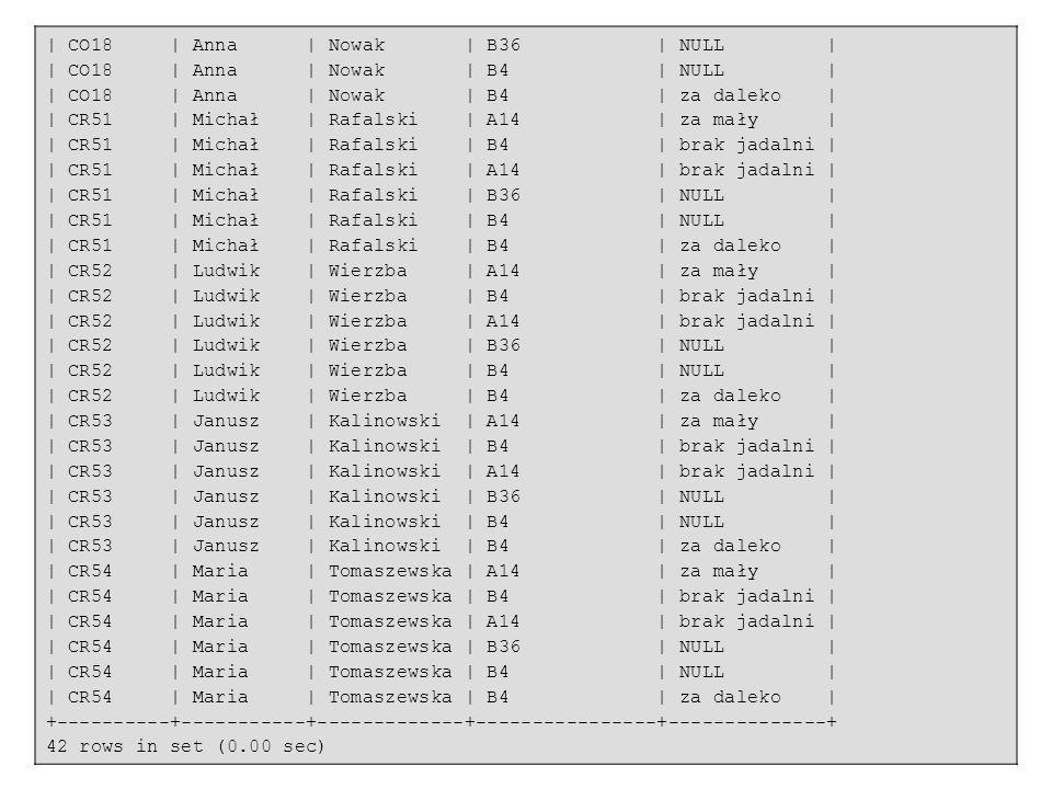 20 | CO18 | Anna | Nowak | B36 | NULL | | CO18 | Anna | Nowak | B4 | NULL | | CO18 | Anna | Nowak | B4 | za daleko | | CR51 | Michał | Rafalski | A14