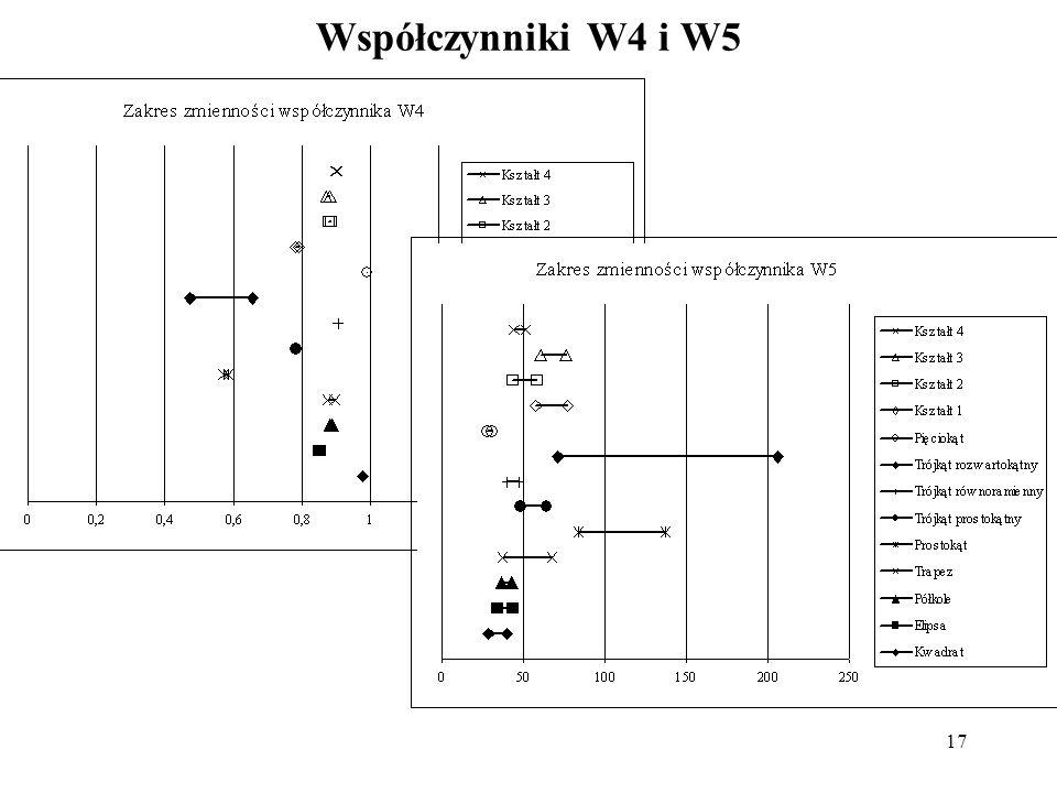17 Współczynniki W4 i W5