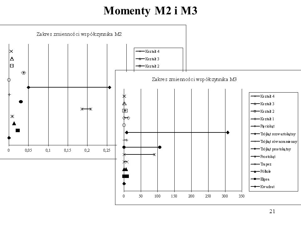 21 Momenty M2 i M3