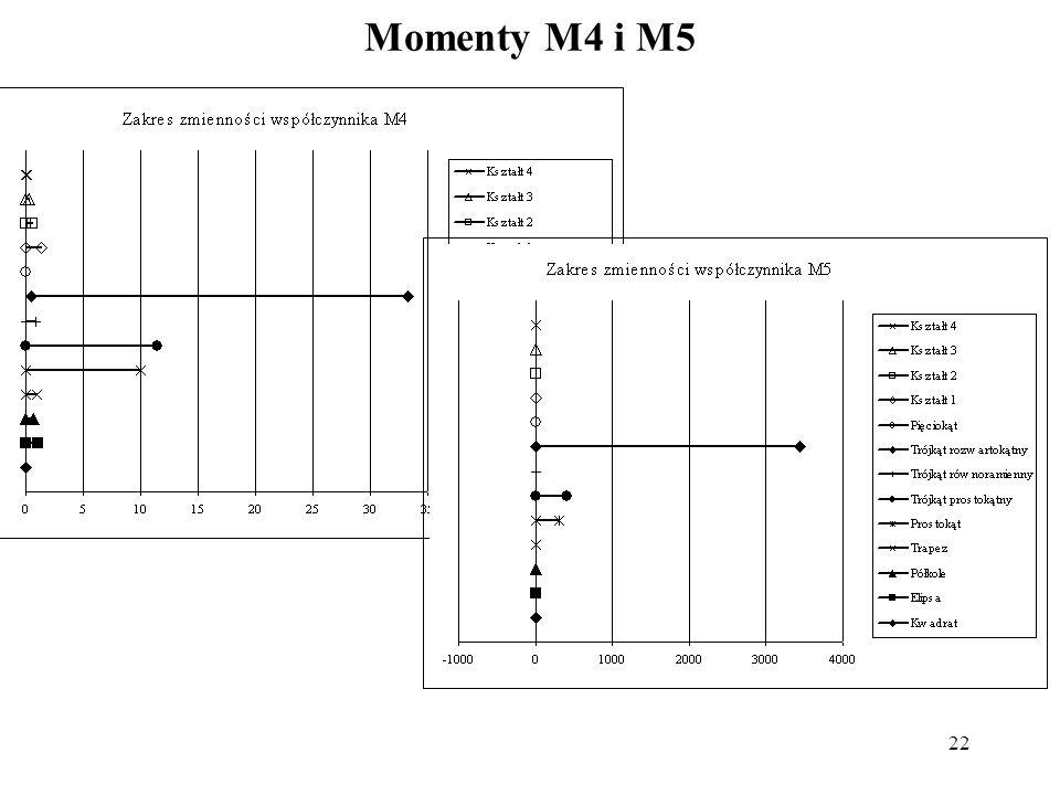 22 Momenty M4 i M5