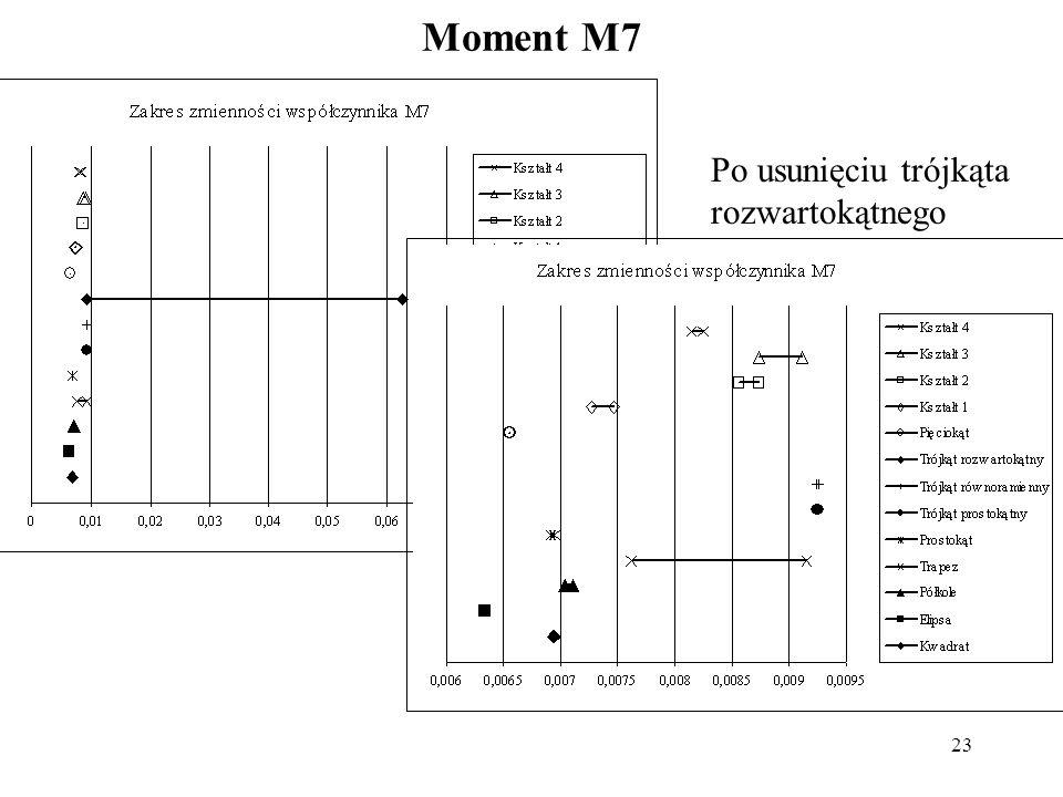 23 Moment M7 Po usunięciu trójkąta rozwartokątnego