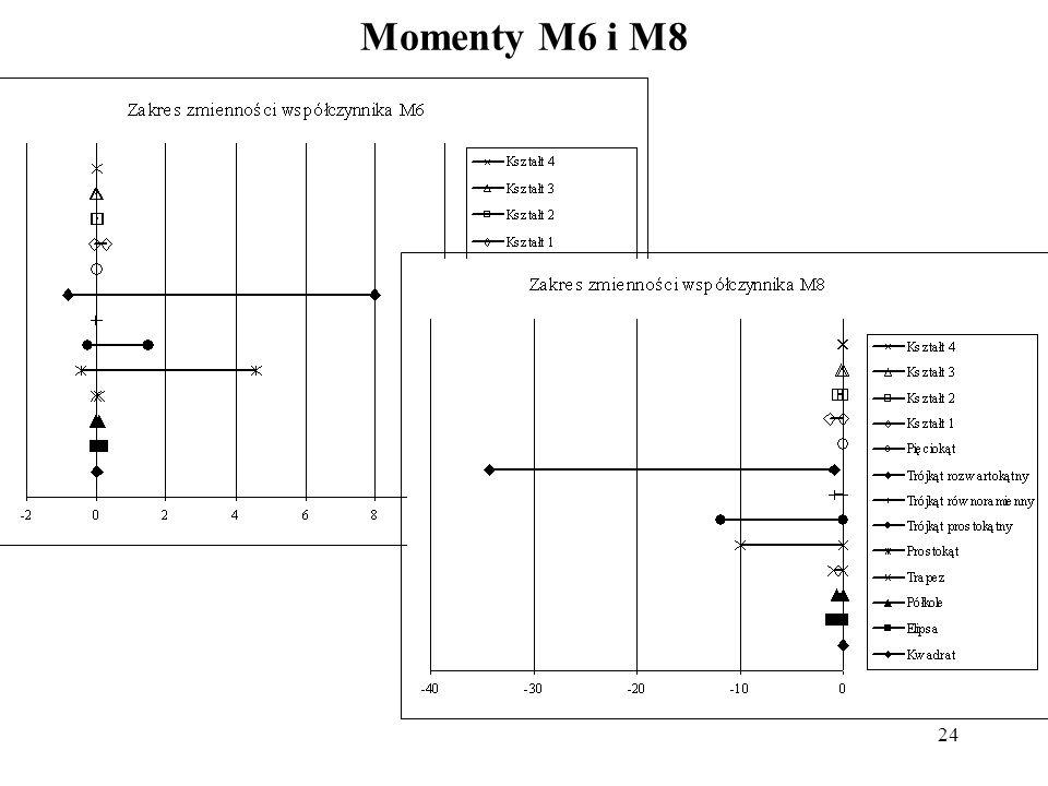 24 Momenty M6 i M8