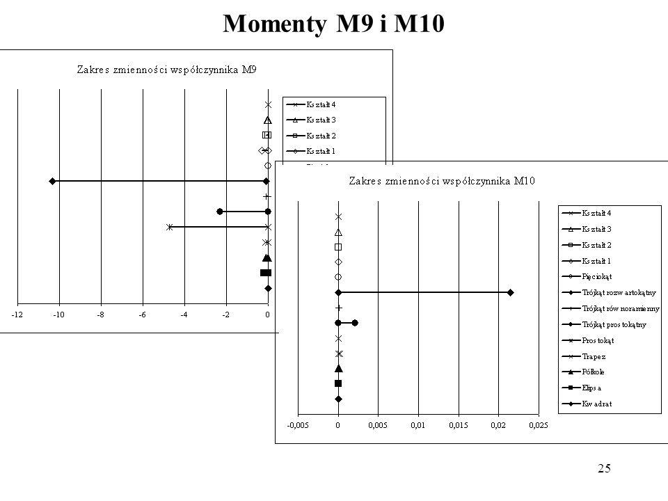 25 Momenty M9 i M10