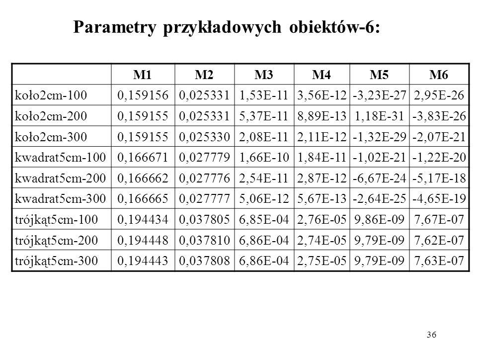 36 Parametry przykładowych obiektów-6: M1M2M3M4M5M6 koło2cm-1000,1591560,0253311,53E-113,56E-12-3,23E-272,95E-26 koło2cm-2000,1591550,0253315,37E-118,