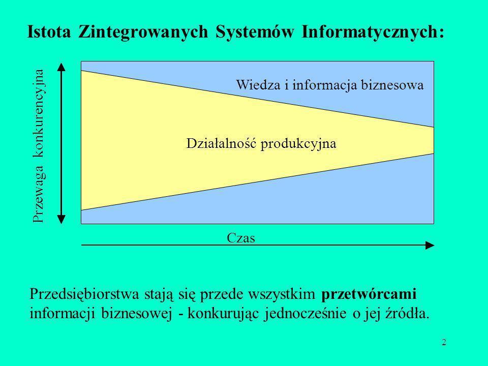 2 Istota Zintegrowanych Systemów Informatycznych: Działalność produkcyjna Wiedza i informacja biznesowa Czas Przewaga konkurencyjna Przedsiębiorstwa s