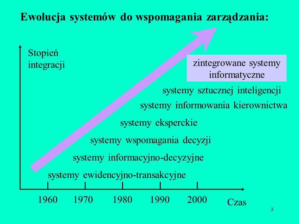 3 Ewolucja systemów do wspomagania zarządzania: 19601970198019902000 Czas systemy ewidencyjno-transakcyjne systemy informacyjno-decyzyjne systemy wspo