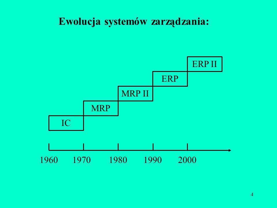4 Ewolucja systemów zarządzania: MRP IC MRP II ERP ERP II 19601970198019902000