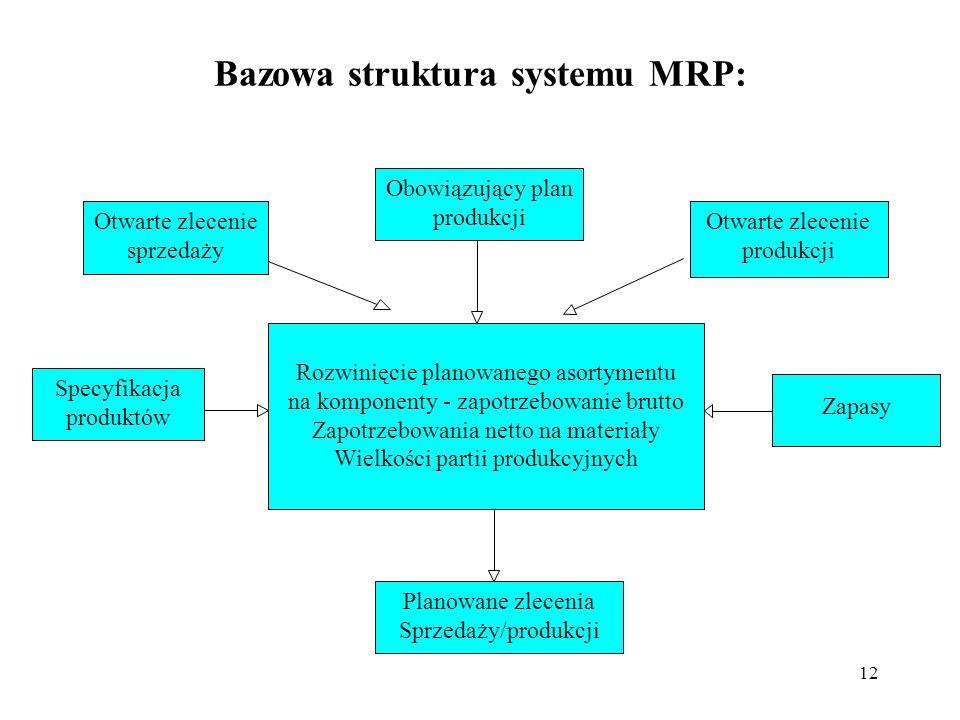 12 Bazowa struktura systemu MRP: Obowiązujący plan produkcji Otwarte zlecenie sprzedaży Otwarte zlecenie produkcji Specyfikacja produktów Zapasy Plano
