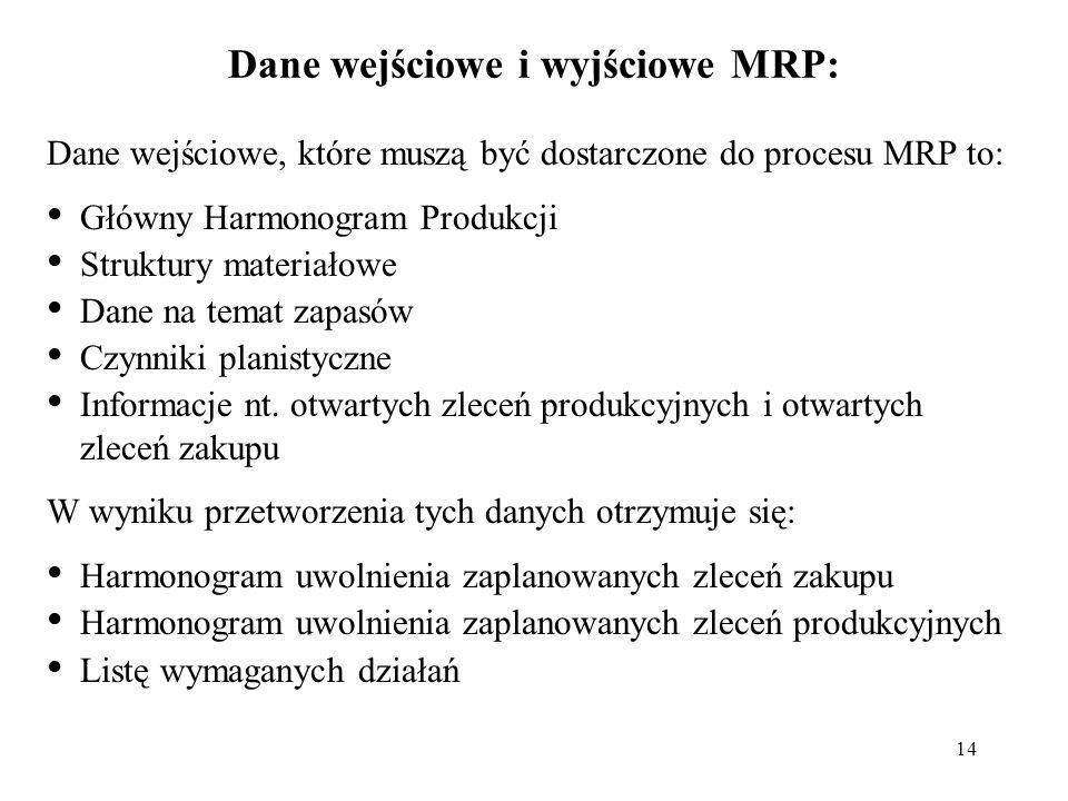 14 Dane wejściowe i wyjściowe MRP: Dane wejściowe, które muszą być dostarczone do procesu MRP to: Główny Harmonogram Produkcji Struktury materiałowe D