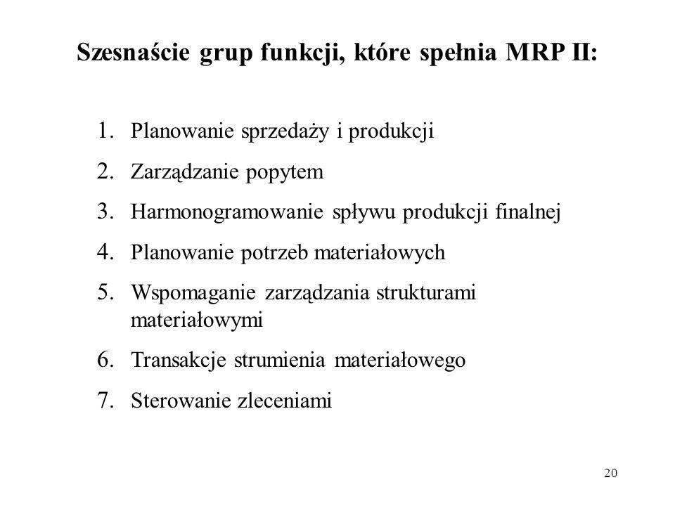20 Szesnaście grup funkcji, które spełnia MRP II: 1. Planowanie sprzedaży i produkcji 2. Zarządzanie popytem 3. Harmonogramowanie spływu produkcji fin