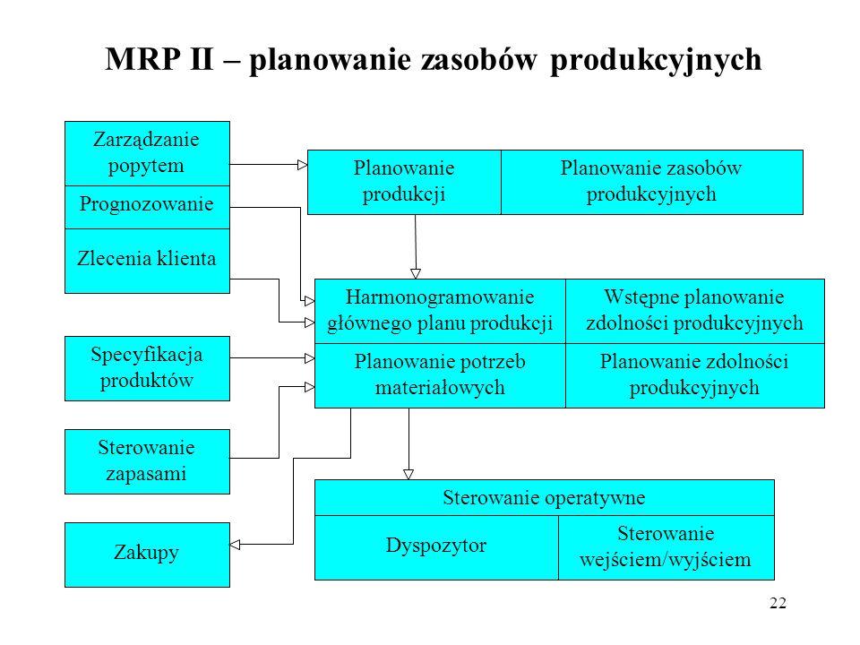 22 MRP II – planowanie zasobów produkcyjnych Planowanie produkcji Zarządzanie popytem Planowanie zasobów produkcyjnych Prognozowanie Harmonogramowanie