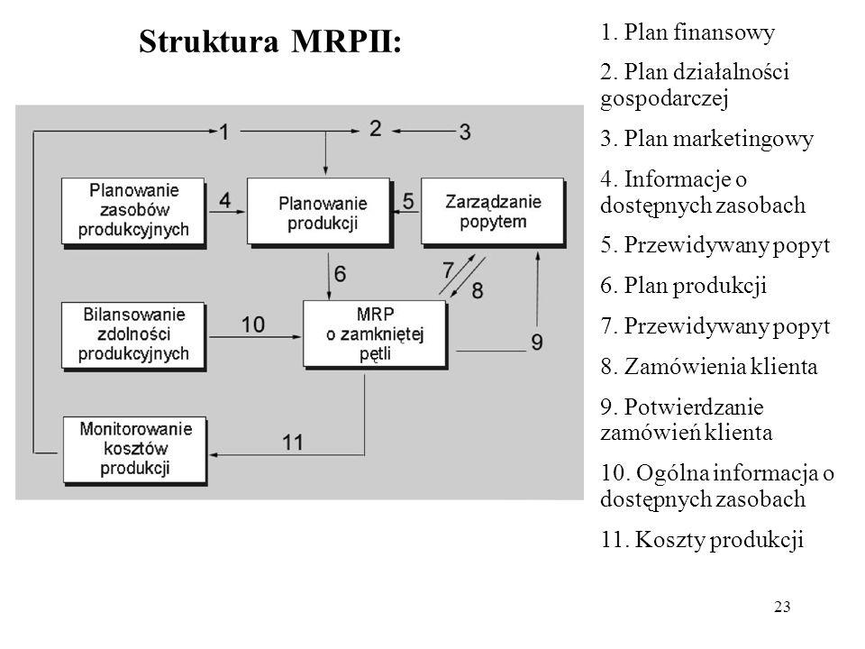 23 Struktura MRPII: 1. Plan finansowy 2. Plan działalności gospodarczej 3. Plan marketingowy 4. Informacje o dostępnych zasobach 5. Przewidywany popyt
