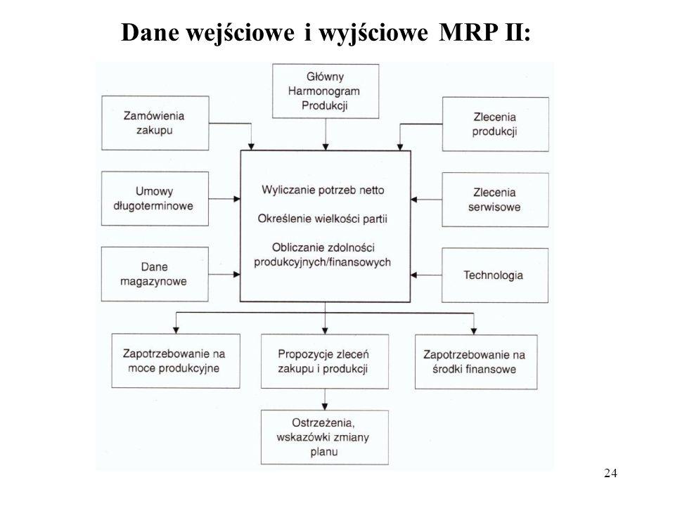 24 Dane wejściowe i wyjściowe MRP II: