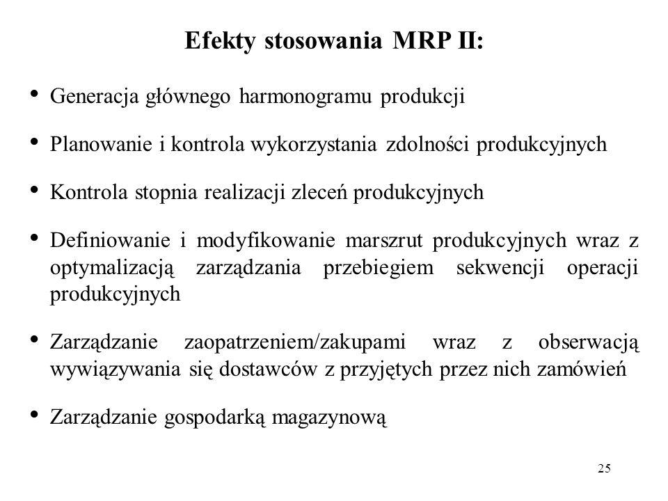 25 Efekty stosowania MRP II: Generacja głównego harmonogramu produkcji Planowanie i kontrola wykorzystania zdolności produkcyjnych Kontrola stopnia re