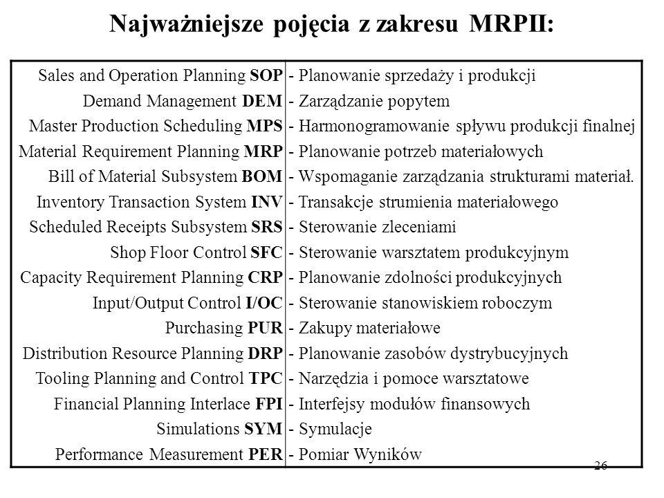 26 Najważniejsze pojęcia z zakresu MRPII: Sales and Operation Planning SOP Demand Management DEM Master Production Scheduling MPS Material Requirement