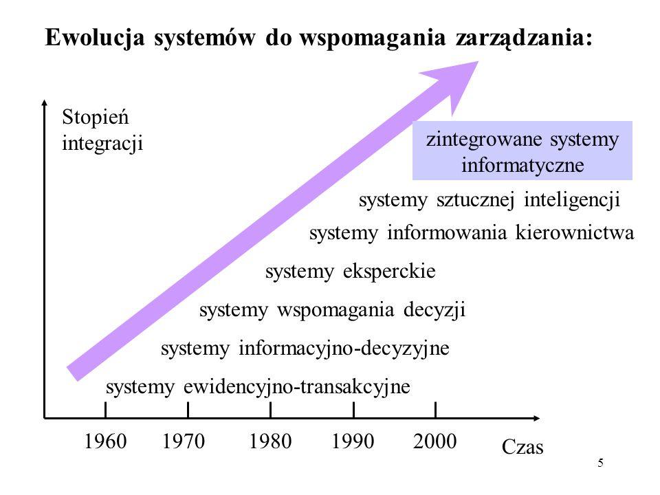 5 Ewolucja systemów do wspomagania zarządzania: 19601970198019902000 Czas systemy ewidencyjno-transakcyjne systemy informacyjno-decyzyjne systemy wspo