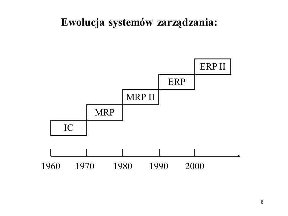 8 Ewolucja systemów zarządzania: MRP IC MRP II ERP ERP II 19601970198019902000