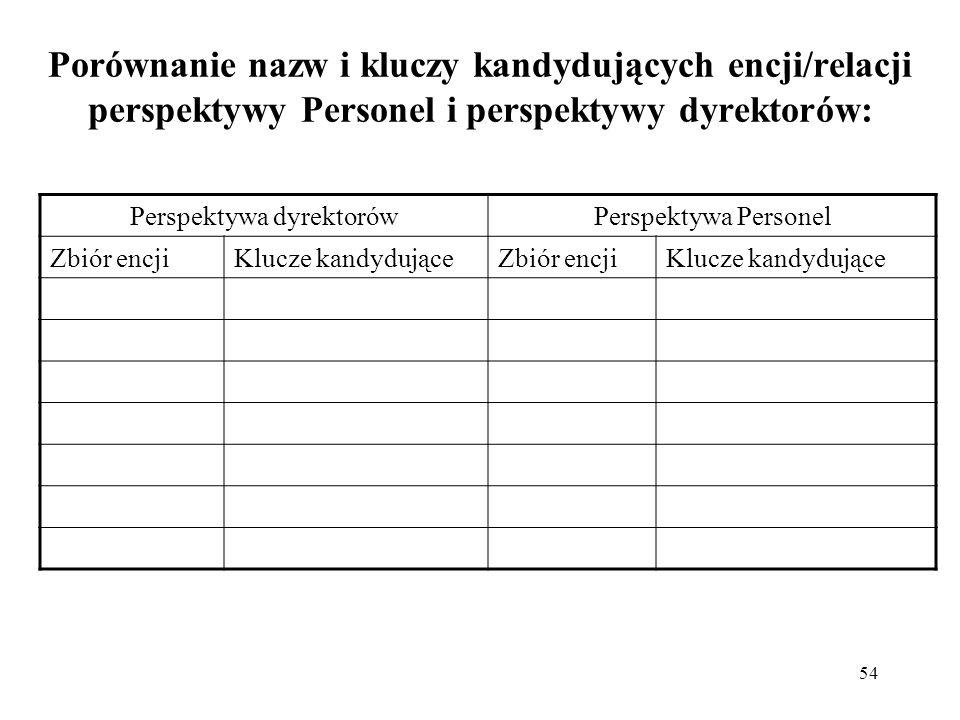 54 Porównanie nazw i kluczy kandydujących encji/relacji perspektywy Personel i perspektywy dyrektorów: Perspektywa dyrektorówPerspektywa Personel Zbió