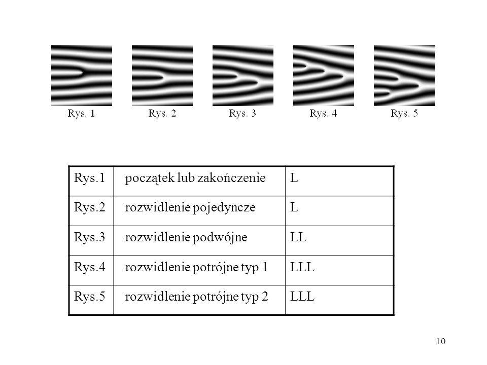 10 Rys.1 początek lub zakończenieL Rys.2 rozwidlenie pojedynczeL Rys.3 rozwidlenie podwójneLL Rys.4 rozwidlenie potrójne typ 1LLL Rys.5 rozwidlenie po