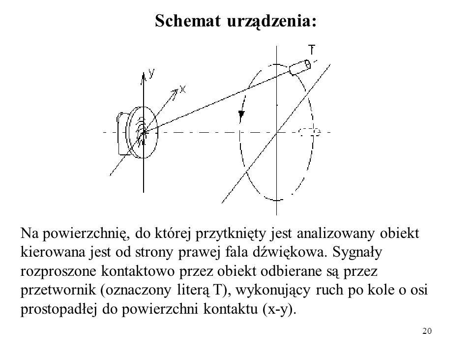 20 Schemat urządzenia: Na powierzchnię, do której przytknięty jest analizowany obiekt kierowana jest od strony prawej fala dźwiękowa. Sygnały rozprosz