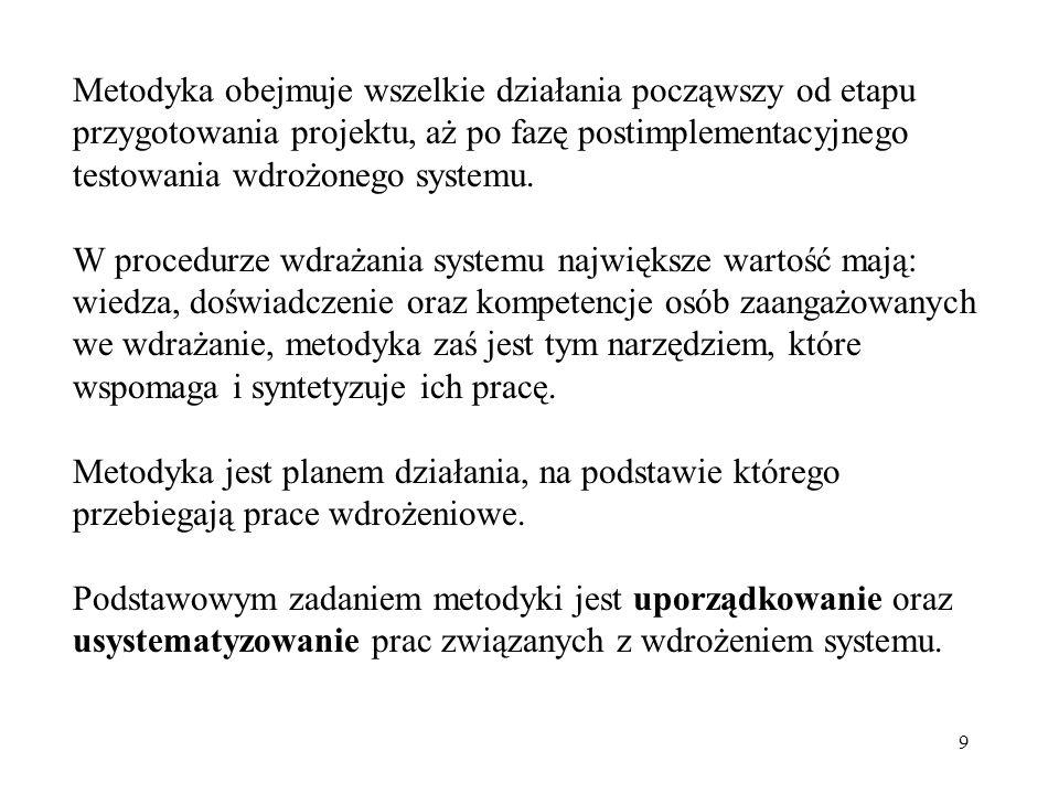 20 FazySystem, Metodyka Charakterystyka 3IFS Applications, AIM 1) Analiza wdrożeniowa, 2) Implementacja, 3) Rozruch systemu.