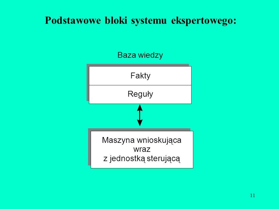 11 Podstawowe bloki systemu ekspertowego: Fakty Reguły Baza wiedzy Maszyna wnioskująca wraz z jednostką sterującą