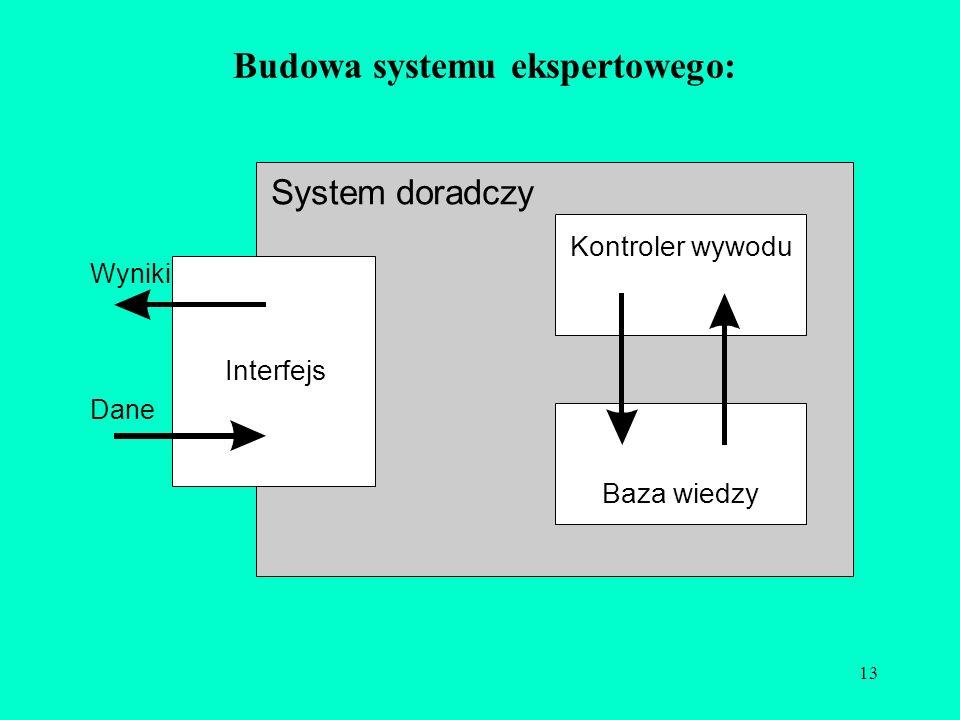 13 Budowa systemu ekspertowego: System doradczy Kontroler wywodu Baza wiedzy Interfejs Wyniki Dane