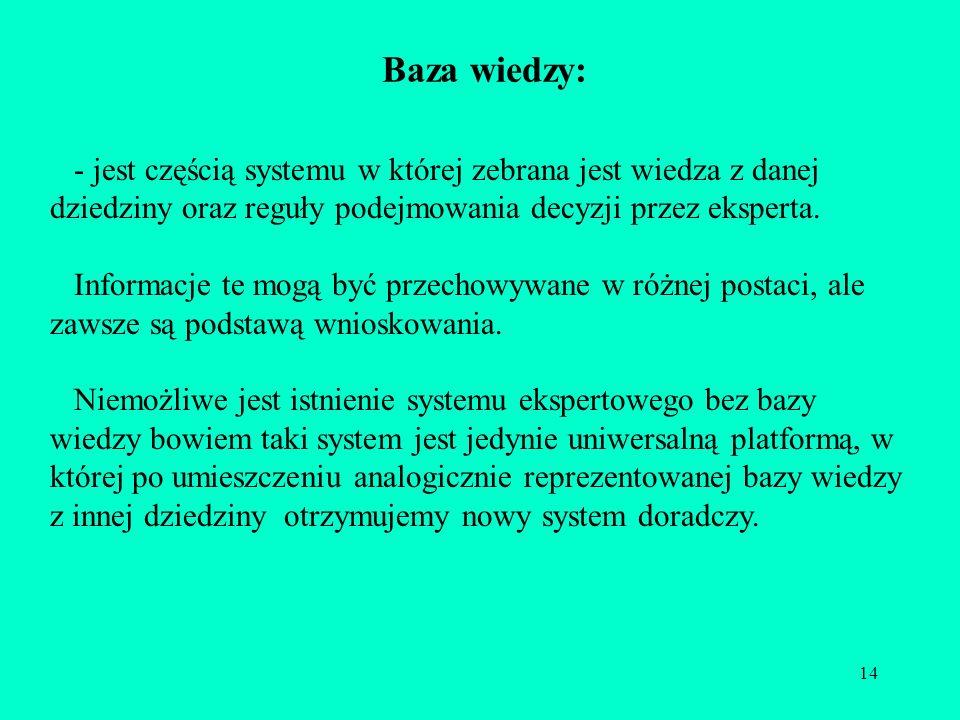 14 Baza wiedzy: - jest częścią systemu w której zebrana jest wiedza z danej dziedziny oraz reguły podejmowania decyzji przez eksperta. Informacje te m