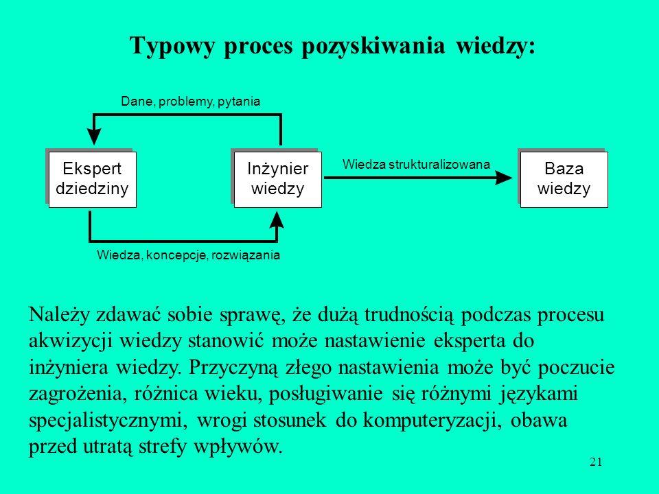 21 Typowy proces pozyskiwania wiedzy: Należy zdawać sobie sprawę, że dużą trudnością podczas procesu akwizycji wiedzy stanowić może nastawienie eksper